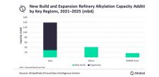 Asia to spearhead global refinery alkylation capacity additions by 2025, says GlobalData