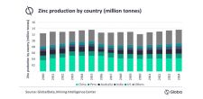 Global zinc production set to recover 5.2% in 2021 following ~6% decline in 2020, says GlobalData