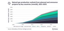 Trinidad and Tobago to dominate natural gas production from upcoming projects in Americas in 2025, says GlobalData