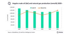 Angolan crude production expected to continue decline but marketed gas reaches record high of 720mmcfd in 2021
